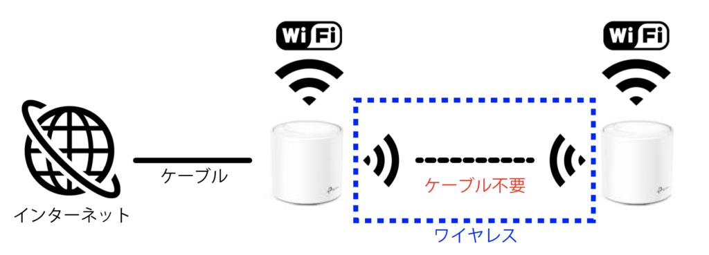 メッシュWiFi技術