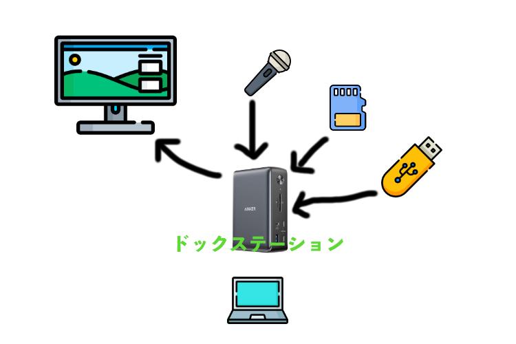 ドックステーション USB ディスプレイ