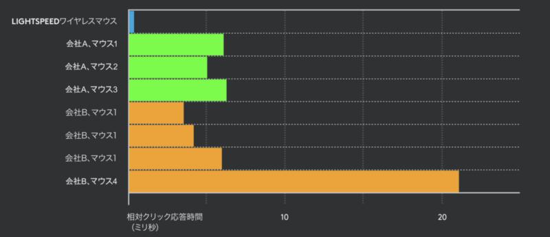 Logicool LIGHTSPEED グラフ